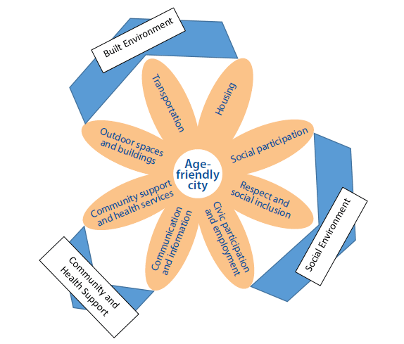 Eight domains of an age friendly city diagram